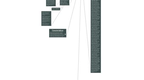 Mind Map: Adm. Contemporánea