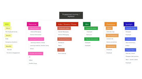 Mind Map: Engagement journey  | MyMarel