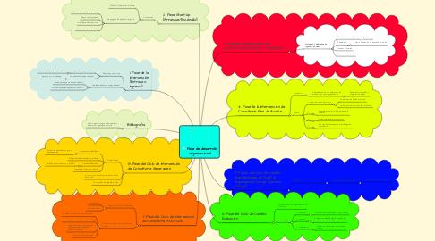 Mind Map: Fase del desarrollo organizacional