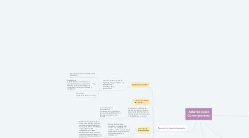 Mind Map: Administración Contemporánea