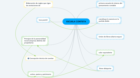 Mind Map: ESCUELA CONTISTA