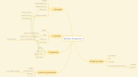 Mind Map: Desafios Ambientais