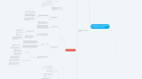Mind Map: TRATAMIENTO DE RESIDUOS