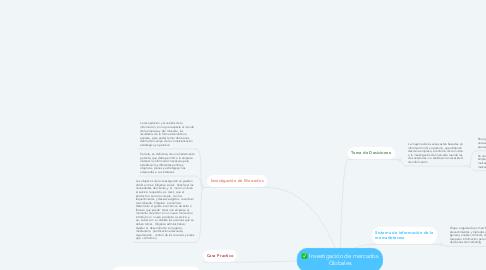 Mind Map: Investigación de mercados Globales