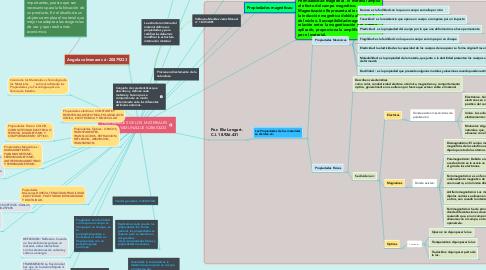 Mind Map: PROPIEDADES DE LOS  MATERIALES  CARLOS YAMUNAQUE V-28603233