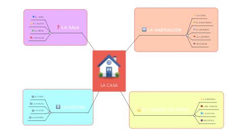 Mind Map: LA CASA