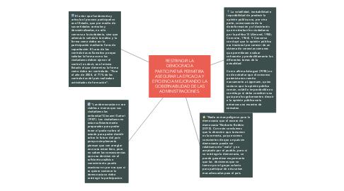 Mind Map: RESTRINGIR LA DEMOCRACIA PARTICIPATIVÁ PERMITIRA ASEGURAR LA EFICACIA Y EFICIENCIA MEJORANDO LA GOBERNABILIDAD DE LAS ADMINISTRACIONES.
