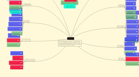 Mind Map: PMI PMBOK 5