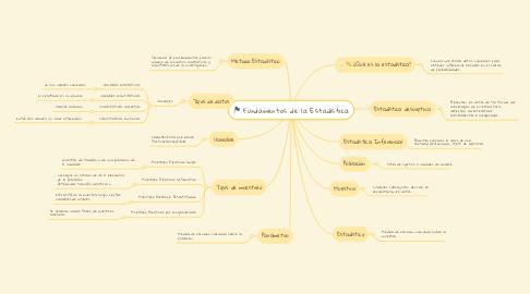 Mind Map: Fundamentos de la Estadística