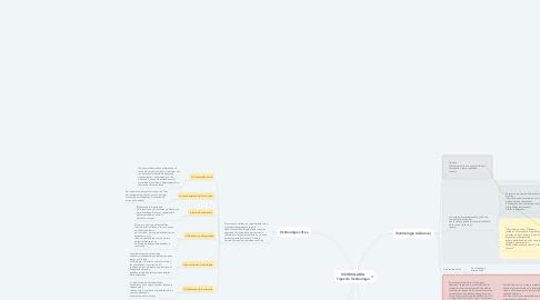 Mind Map: VICTIMOLOGÍA Tipos de Victimología