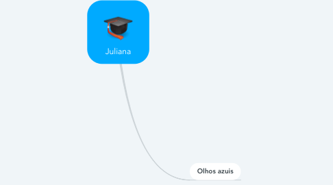Mind Map: Juliana