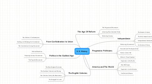 Mind Map: U.S. History
