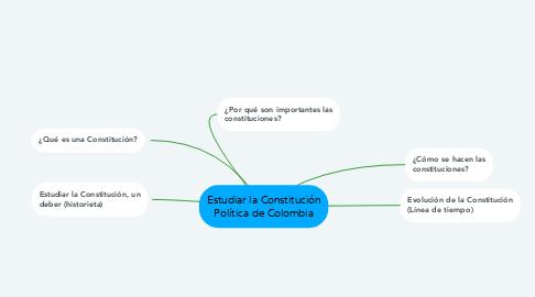 Mind Map: Estudiar la Constitución Política de Colombia