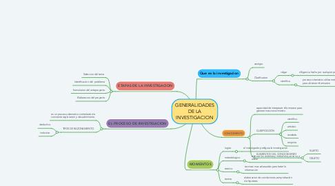 Mind Map: GENERALIDADES DE LA INVESTIGACION