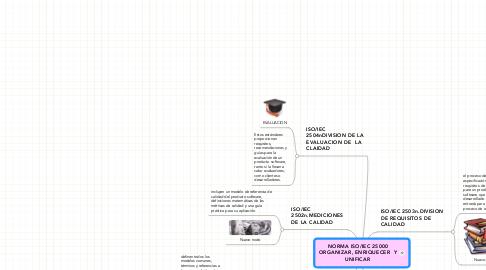 Mind Map: NORMA ISO/IEC 25000 ORGANIZAR, ENRIQUECER  Y UNIFICAR