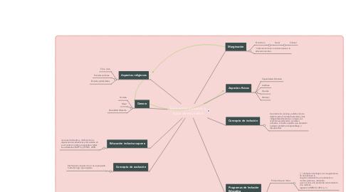 Mind Map: Educación inclusiva y tipos de exclusión