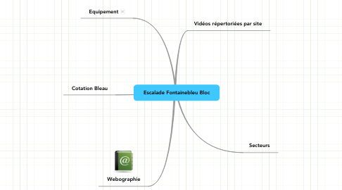 Mind Map: Escalade Fontainebleu Bloc