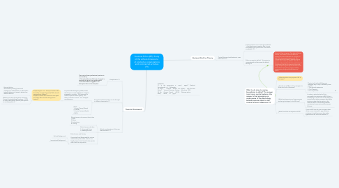 Mind Map: Business Ethics (BE): Study of the ethical dimensions  of productive organizations and commercial activities (F1)
