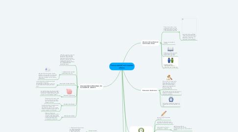 Mind Map: Funciones del nutricionista clínico.