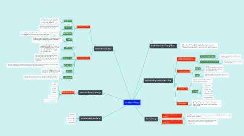 Mind Map: การสื่อสารข้อมูล