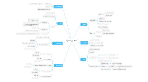 Mind Map: รัฐธรรมนูญ 2560