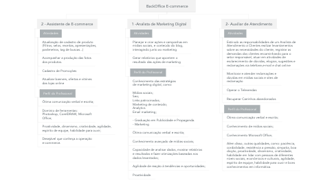 Mind Map: BackOffice E-commerce