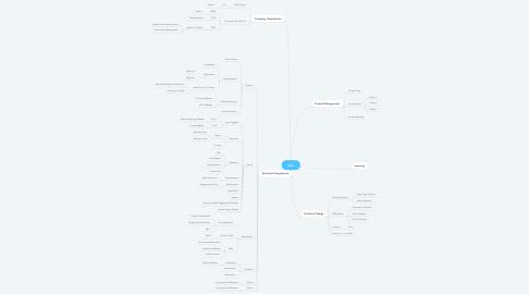 Mind Map: MAS