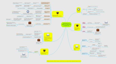Mind Map: HISTORIA DE LA MODIFICACIÓN DE CONDUCTA