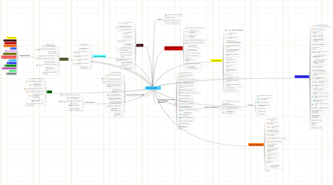 Mind Map: Booth Course Map