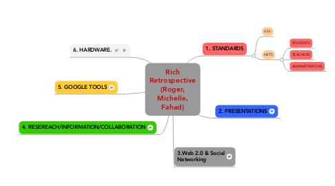 Mind Map: Rich Retrospective (Roger, Michelle, Fahad)