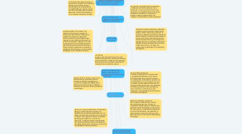 Mind Map: Educación técnica  y tecnológica  para la competitividad