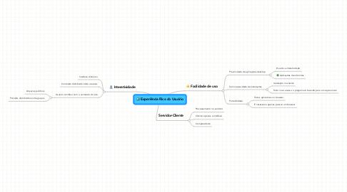 Mind Map: Experiência Rica do Usuário