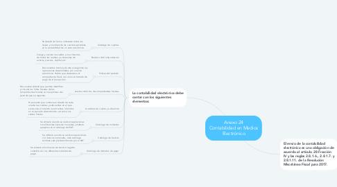 Mind Map: Anexo 24 Contabilidad en Medios Electrónico