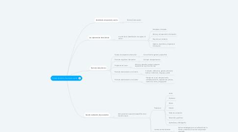 Mind Map: Proceso de lectura de un texto escrito