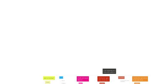 Mind Map: La investigación en la formación académica