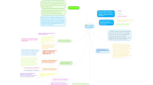 Mind Map: LITIGIO ESTRATEGICO