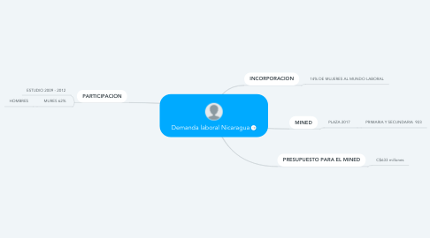 Mind Map: Demanda laboral Nicaragua