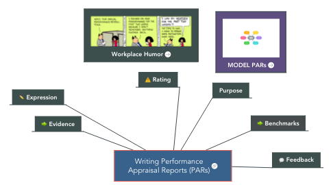 Mind Map: Writing Performance Appraisal Reports (PARs)