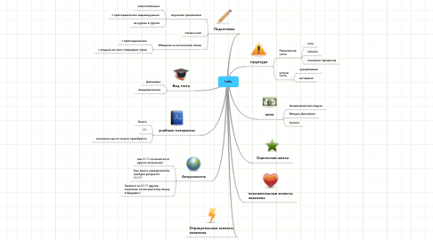 Mind Map: Ielts