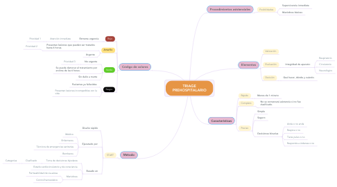 Mind Map: TRIAGE PREHOSPITALARIO