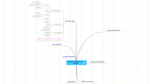 Mind Map: Business Development Plan 09-2010