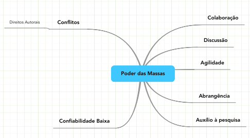 Mind Map: Poder das Massas