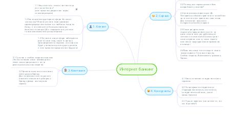Mind Map: Интернет банкинг