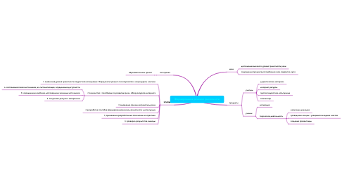 Mind Map: Формирование речевой грамотности