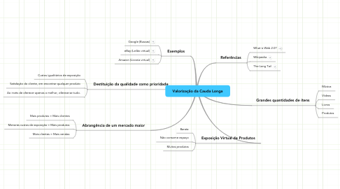Mind Map: Valorização da Cauda Longa