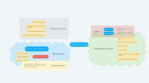 Mind Map: ASPECT OF CULTURE