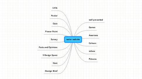 Mind Map: water website