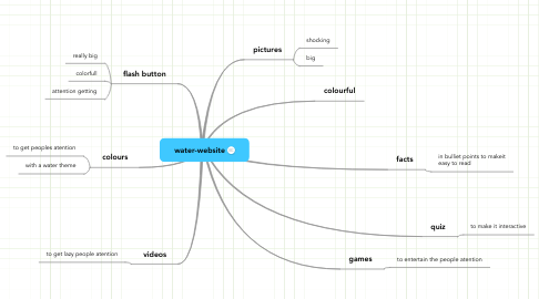 Mind Map: water-website