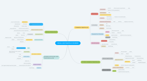 Mind Map: SEXUAL AND PARAPHILIC DISORDER