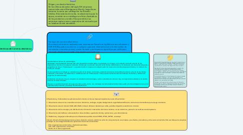 Mind Map: Características del Comercio electrónico